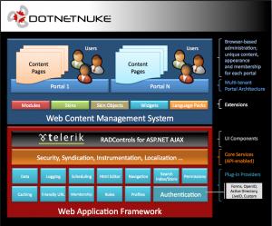 DotNetNuke Architecture
