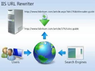IIS Rewrite