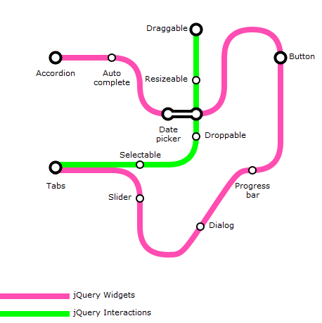 Subway Map Visualization jQuery Plugin – Nik Kalyani's Blog